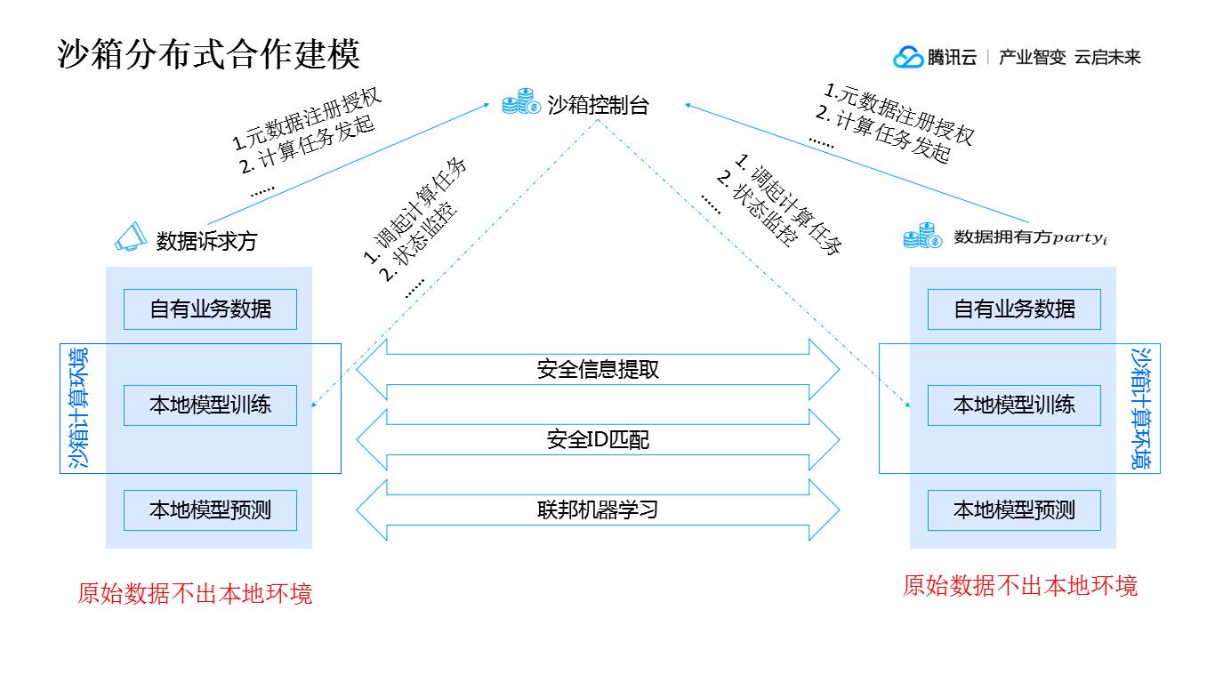 Sandbox distributed collaborative modeling