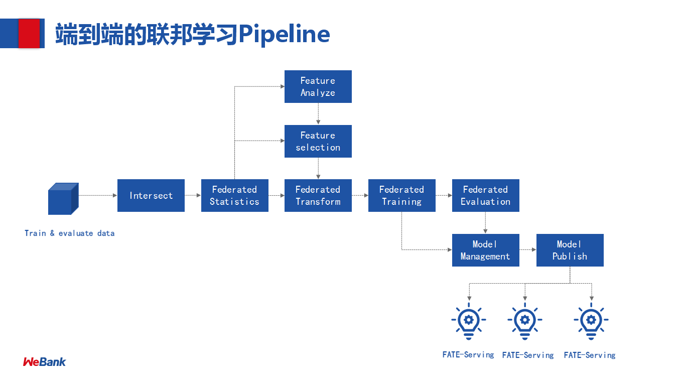 End-to-end federated learning Pipeline